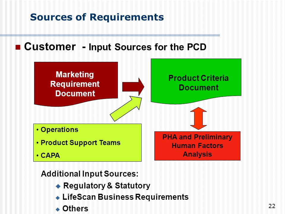 Sources of Requirements
