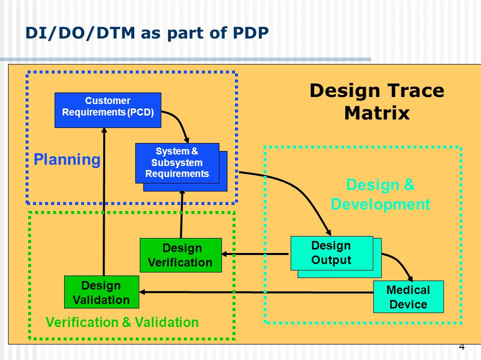 DI/DO/DTM as part of PDP