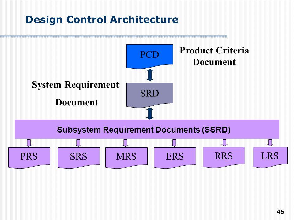Design Control Architecture