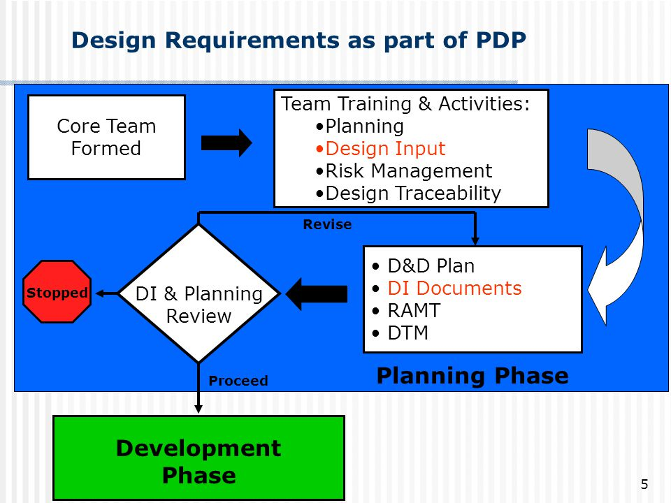 Design Requirements as part of PDP