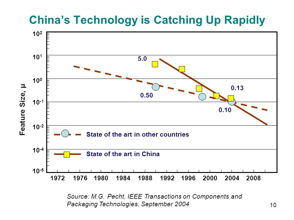 China's Technology is Catching Up Rapidly