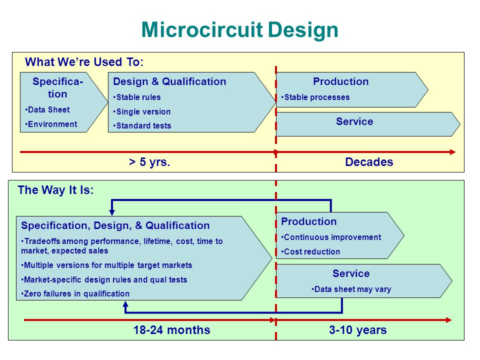 Microcircuit Design What We're Used To: > 5 yrs. Decades
