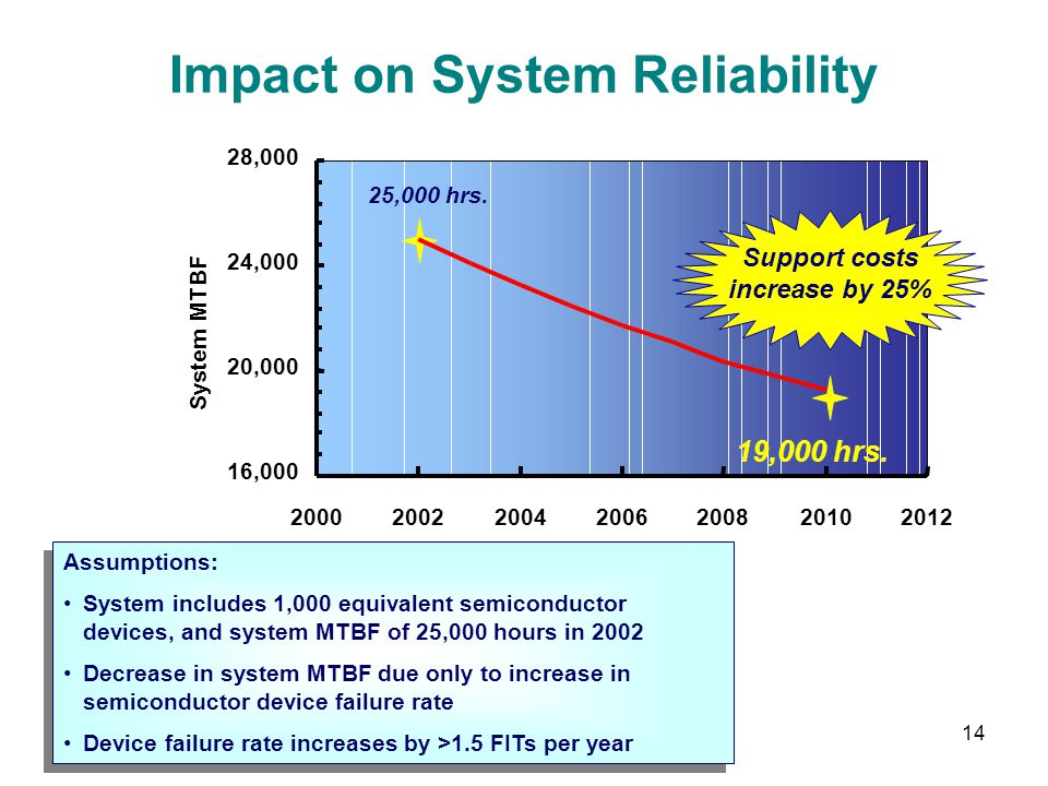 Impact on System Reliability