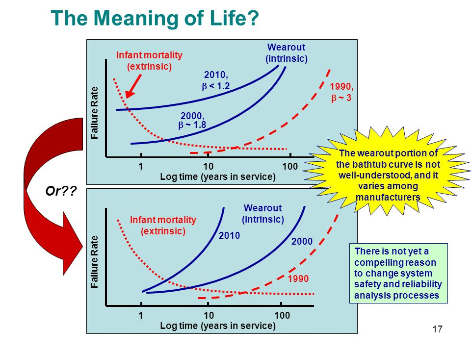 The Meaning of Life Or Wearout (intrinsic) 10 1 2010, b < 1.2