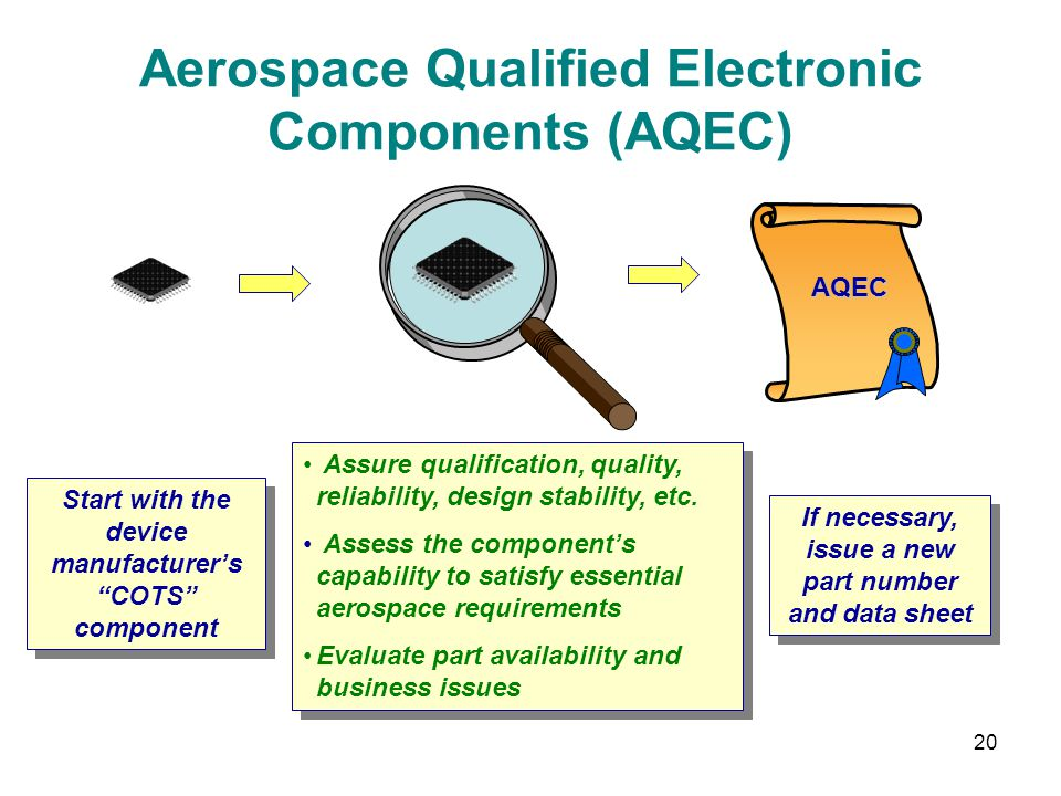 Aerospace Qualified Electronic Components (AQEC)