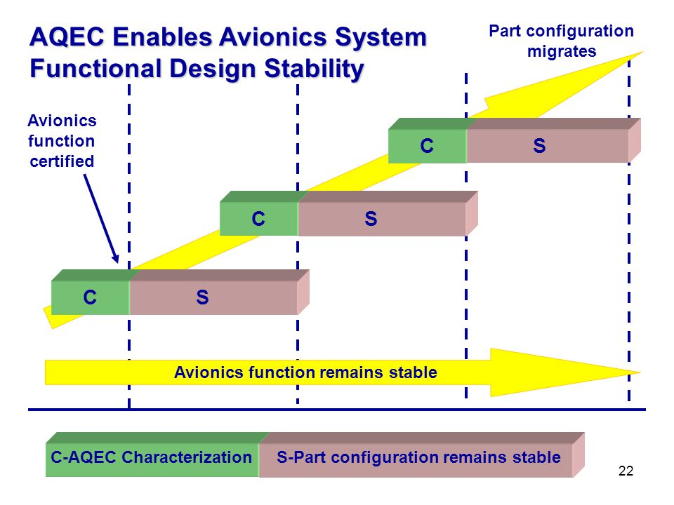 AQEC Enables Avionics System Functional Design Stability