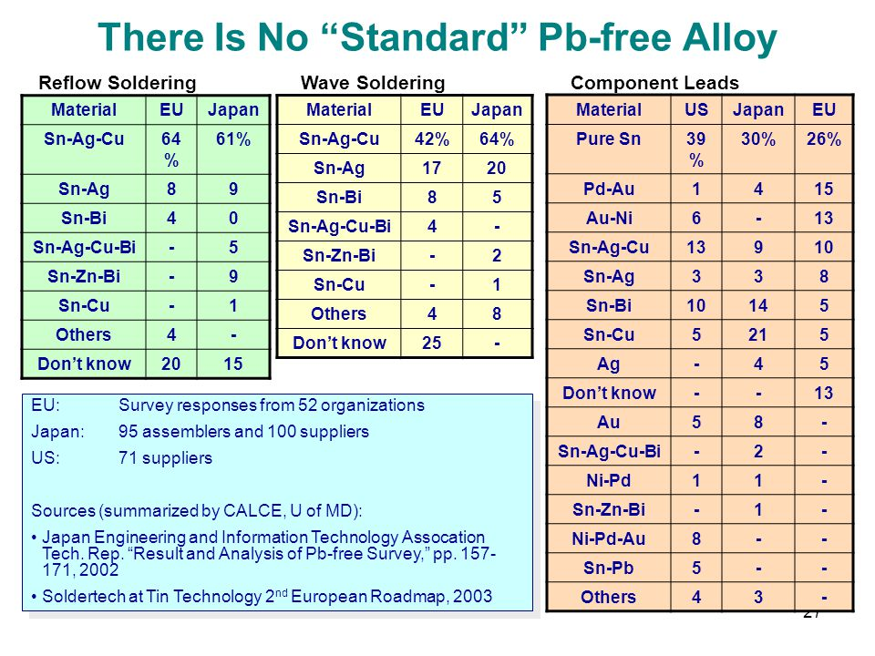There Is No Standard Pb-free Alloy