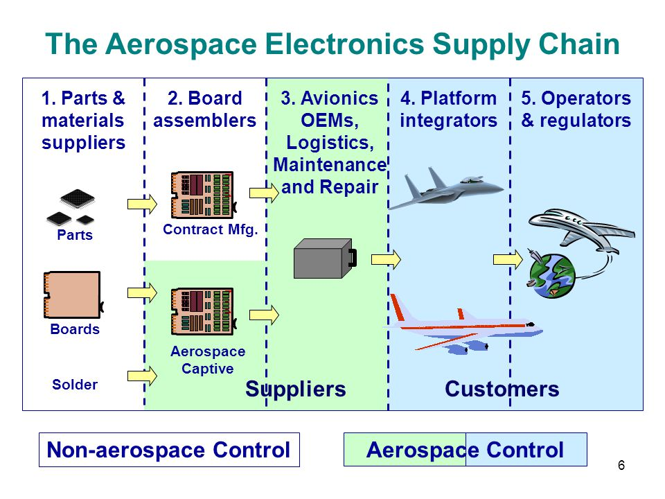 The Aerospace Electronics Supply Chain