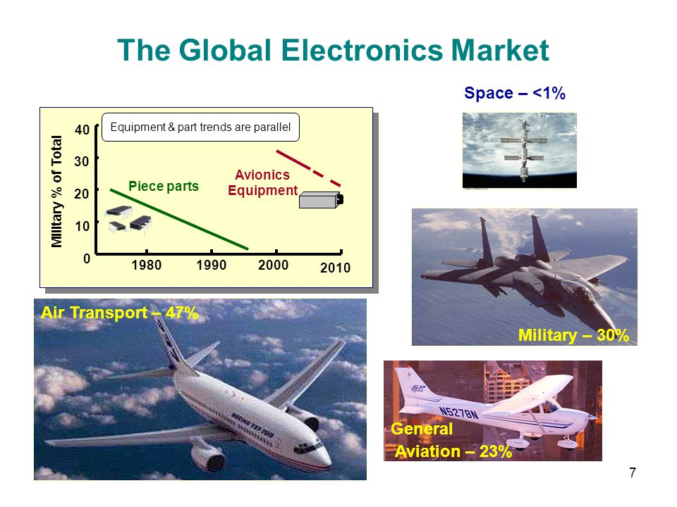 The Global Electronics Market