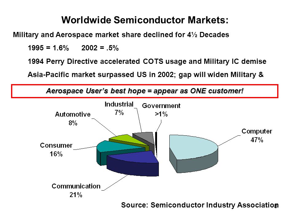 Worldwide Semiconductor Markets: