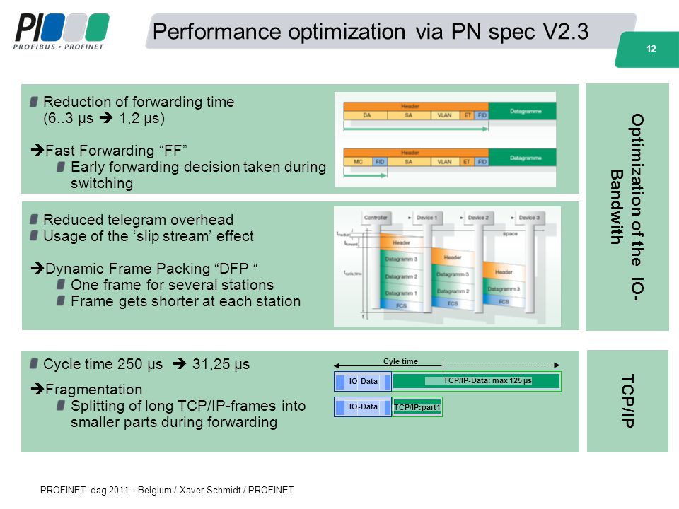 Performance optimization via PN spec V2.3