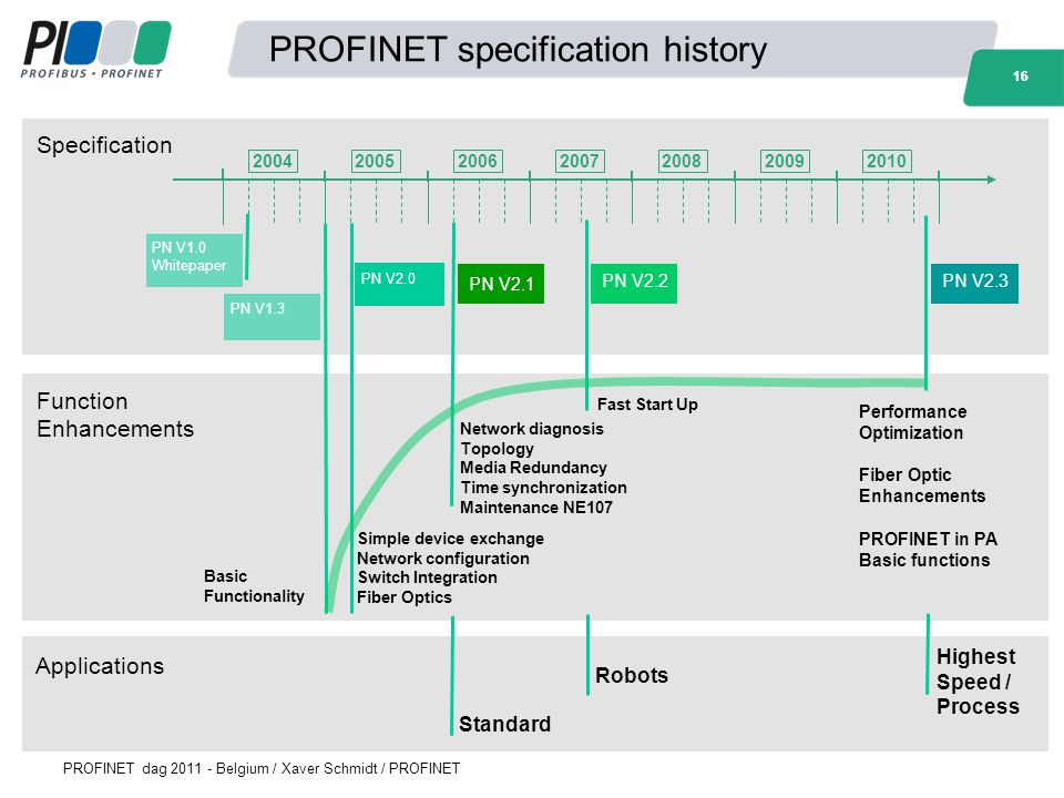 PROFINET specification history