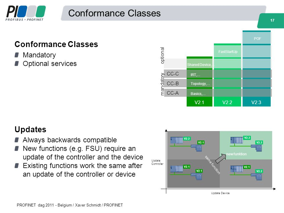 Conformance Classes Conformance Classes Updates Mandatory