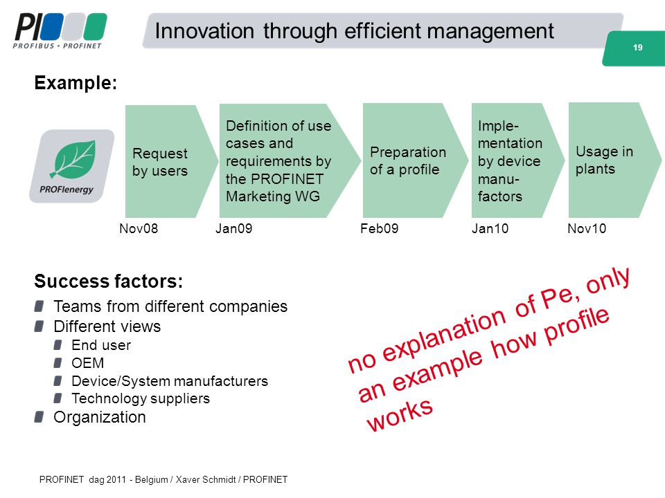 Innovation through efficient management
