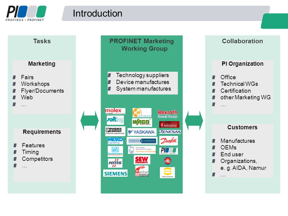 PROFINET Marketing Working Group