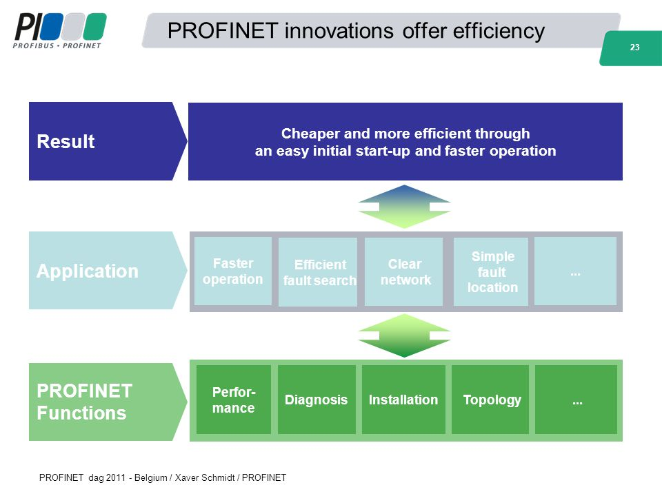 PROFINET innovations offer efficiency