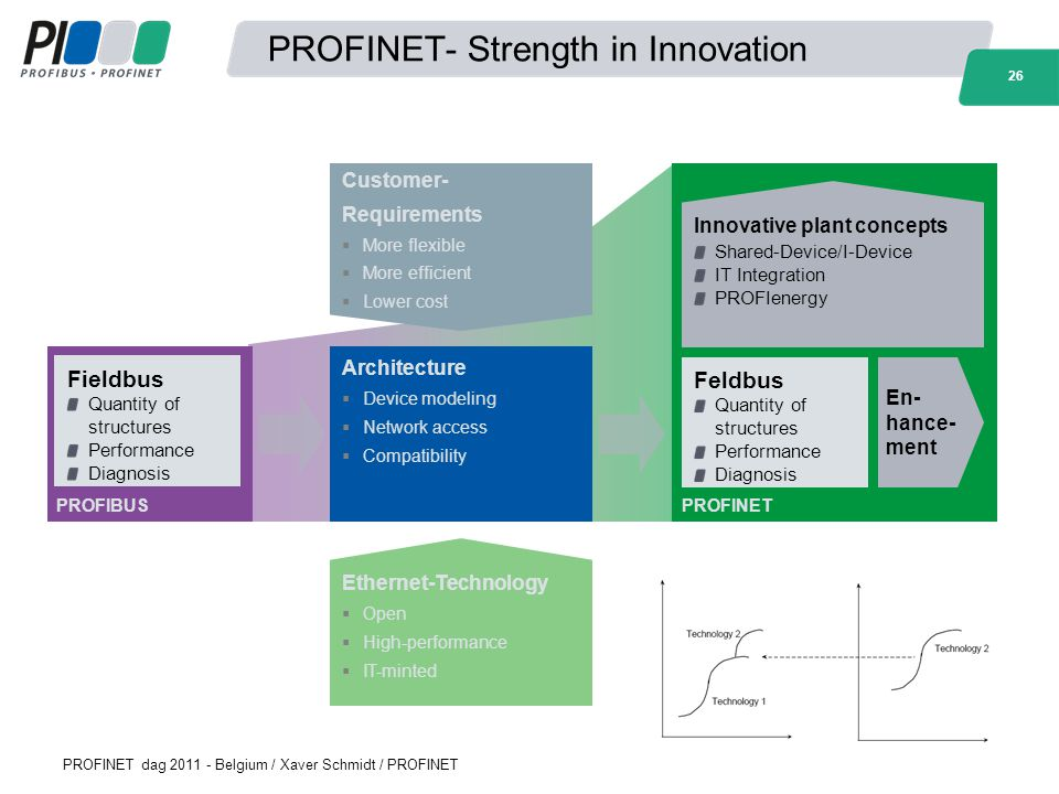 PROFINET- Strength in Innovation