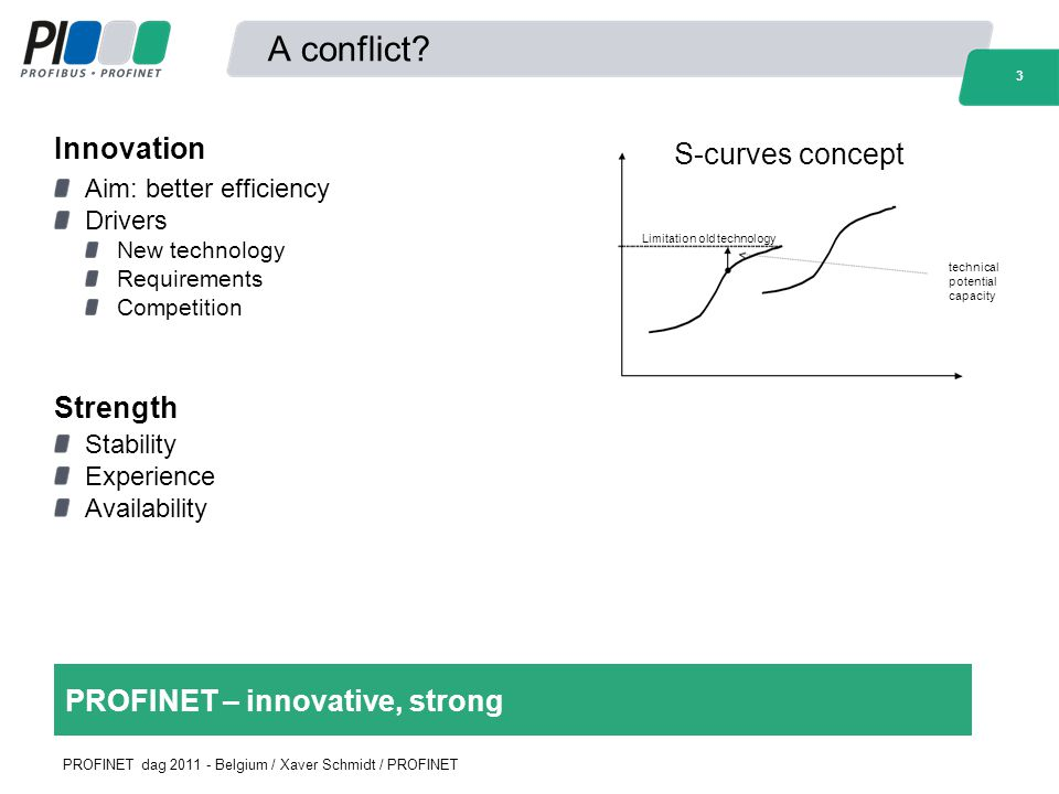 A conflict Innovation S-curves concept Strength