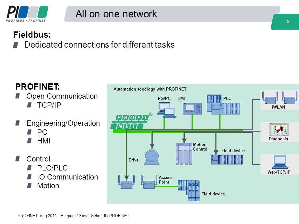 All on one network Fieldbus: Dedicated connections for different tasks