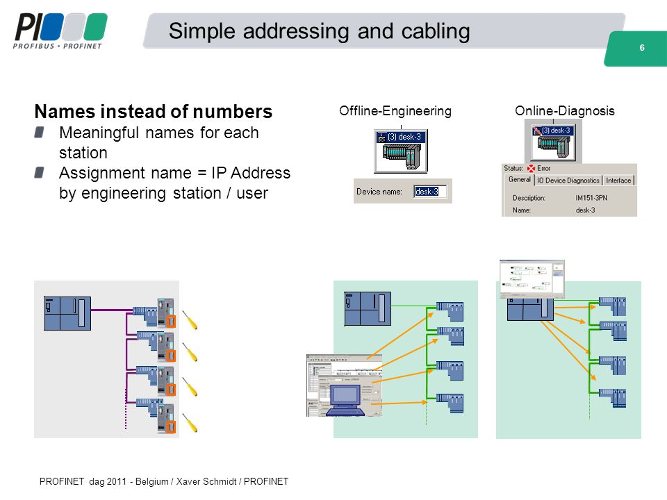 Simple addressing and cabling