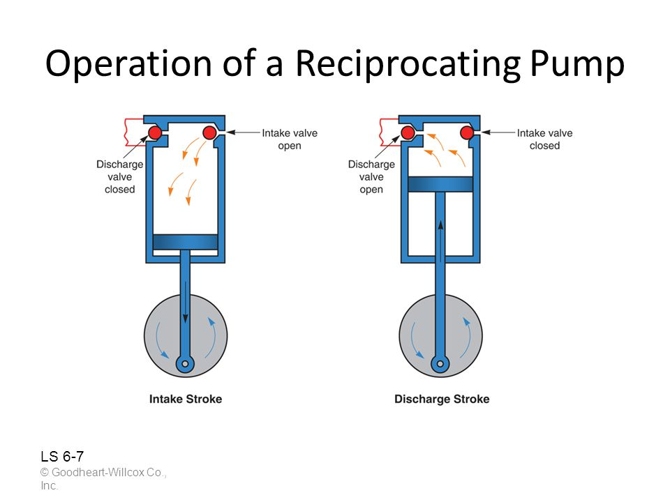 Operation of a Reciprocating Pump