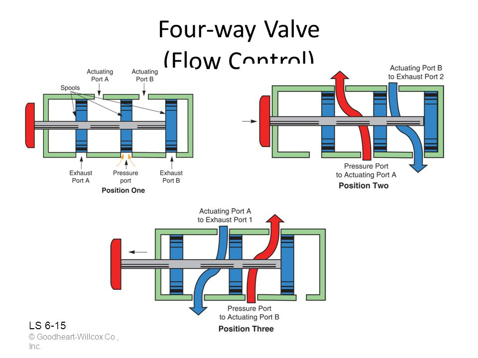 Four-way Valve (Flow Control)