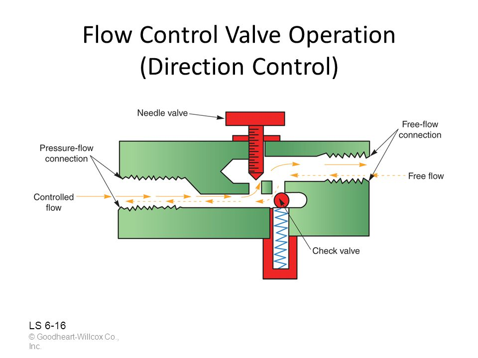 Flow Control Valve Operation (Direction Control)