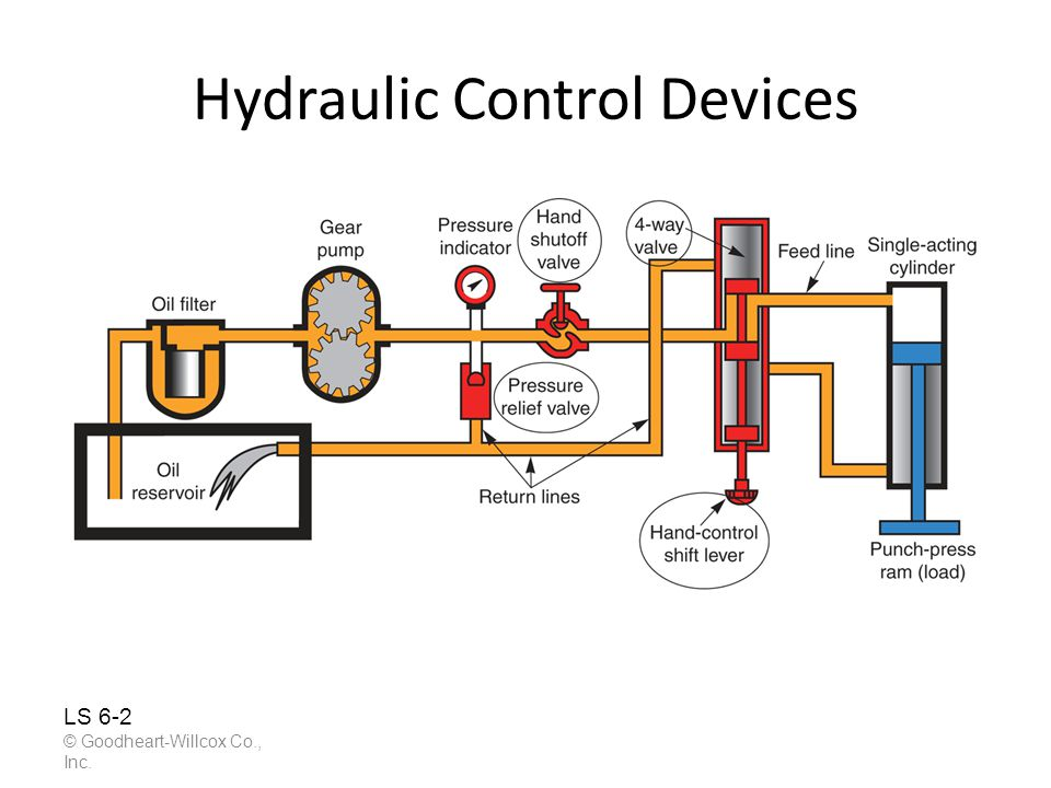 Hydraulic Control Devices