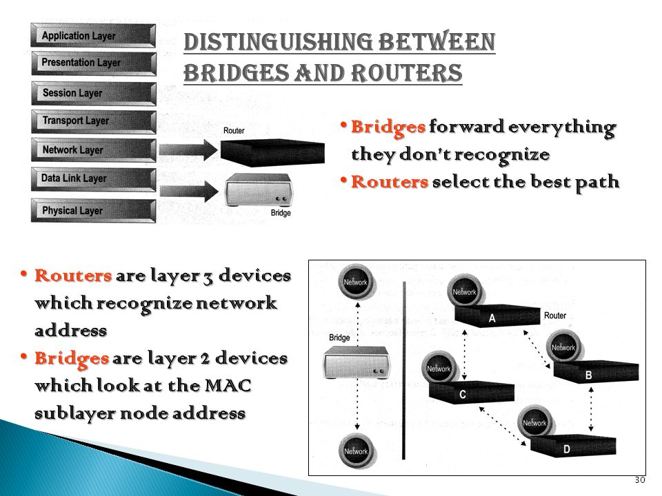 Distinguishing Between Bridges and Routers