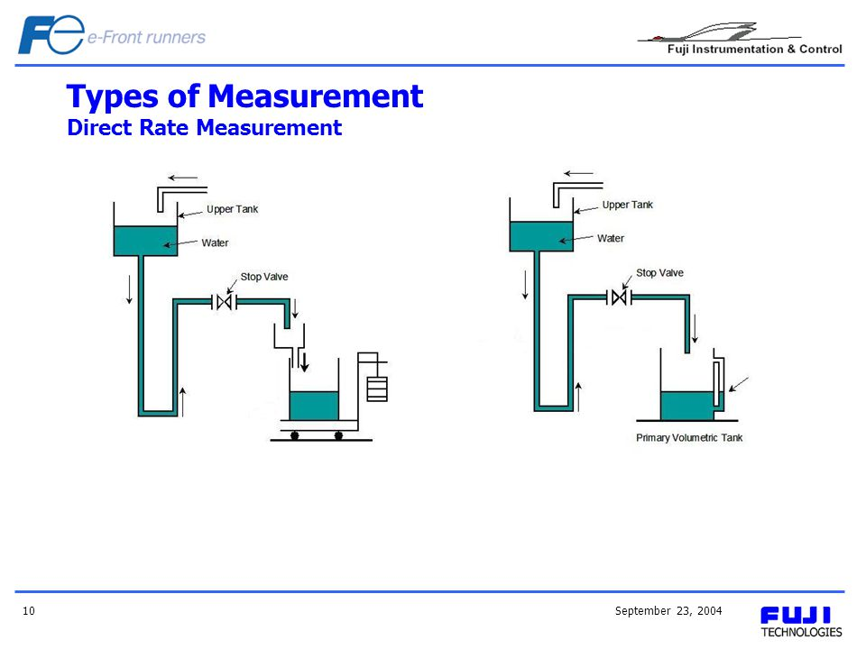 Types of Measurement Direct Rate Measurement