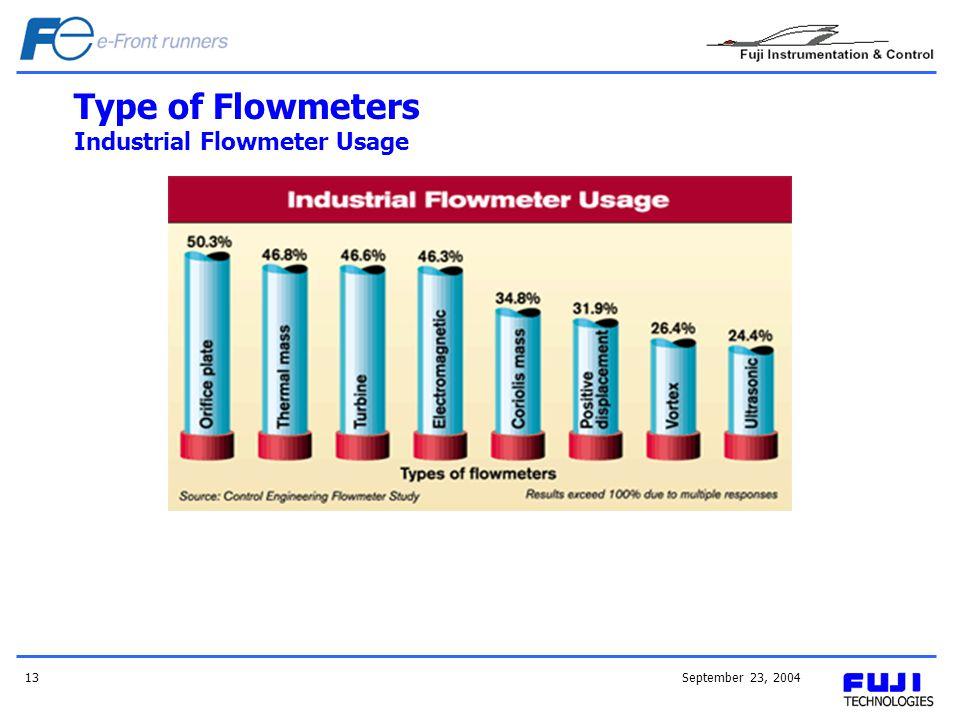 Type of Flowmeters Industrial Flowmeter Usage
