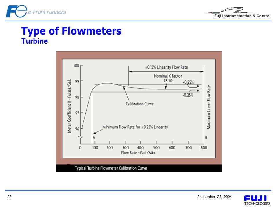Type of Flowmeters Turbine