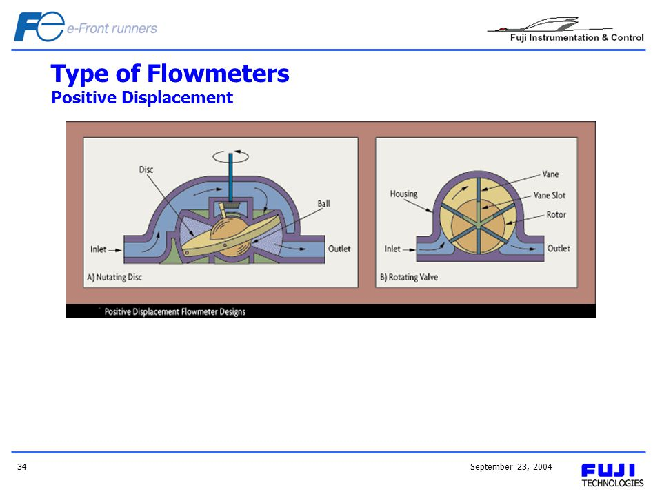 Type of Flowmeters Positive Displacement