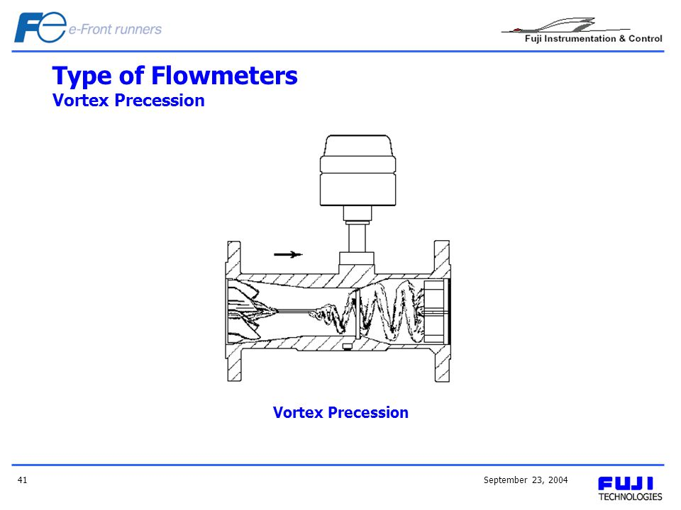 Type of Flowmeters Vortex Precession