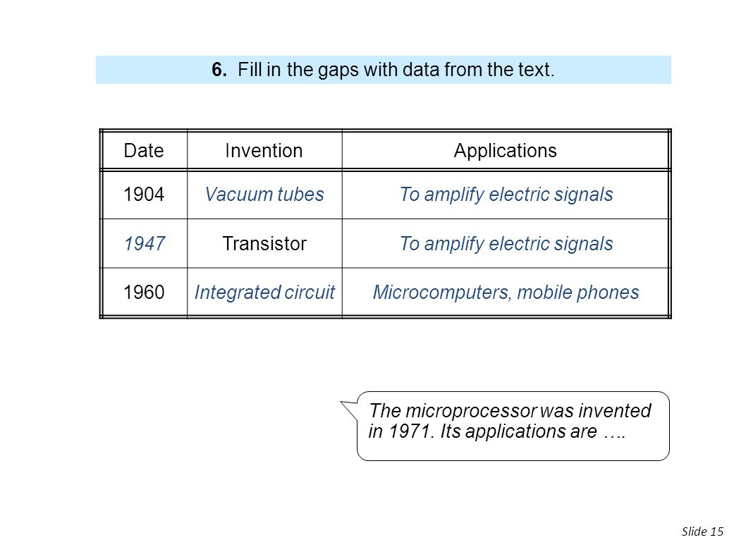 6. Fill in the gaps with data from the text. Date Invention