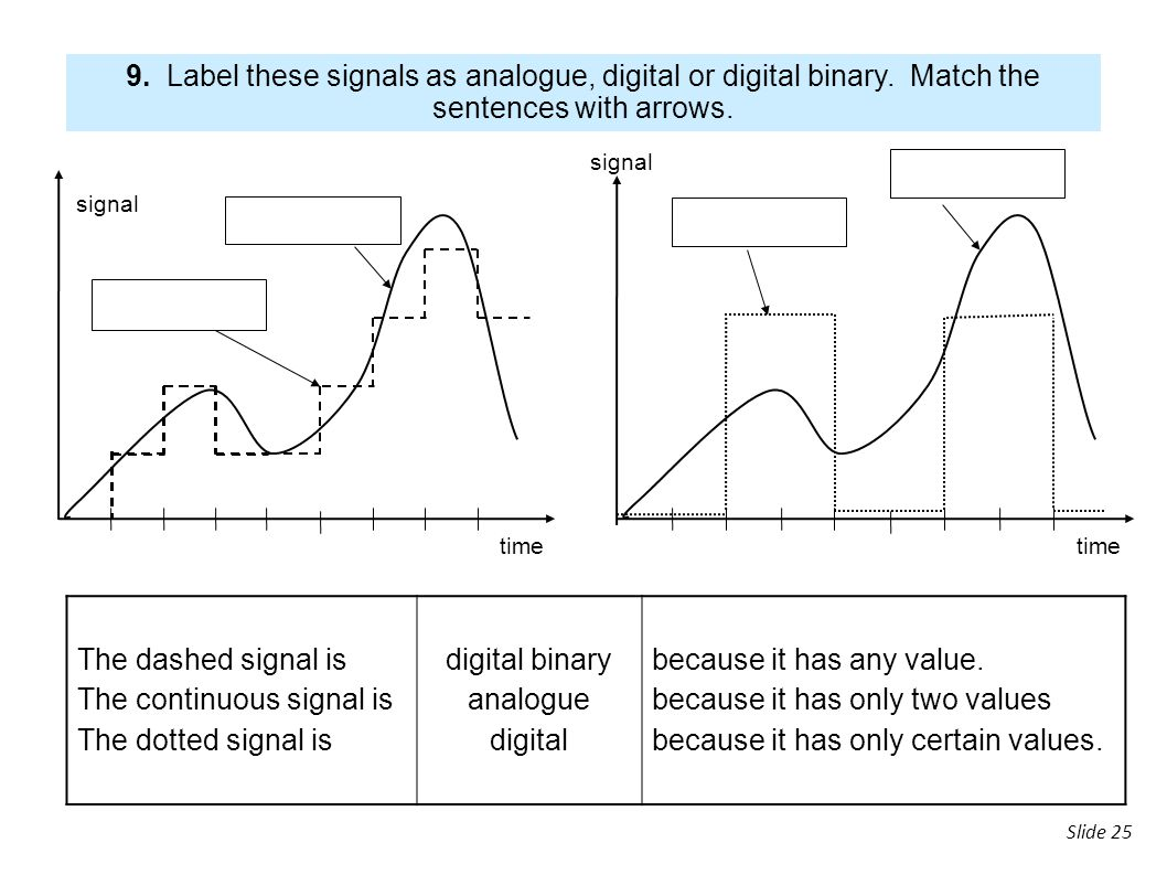 The continuous signal is The dotted signal is digital binary analogue