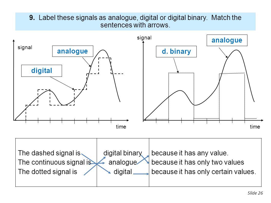 analogue analogue d. binary digital