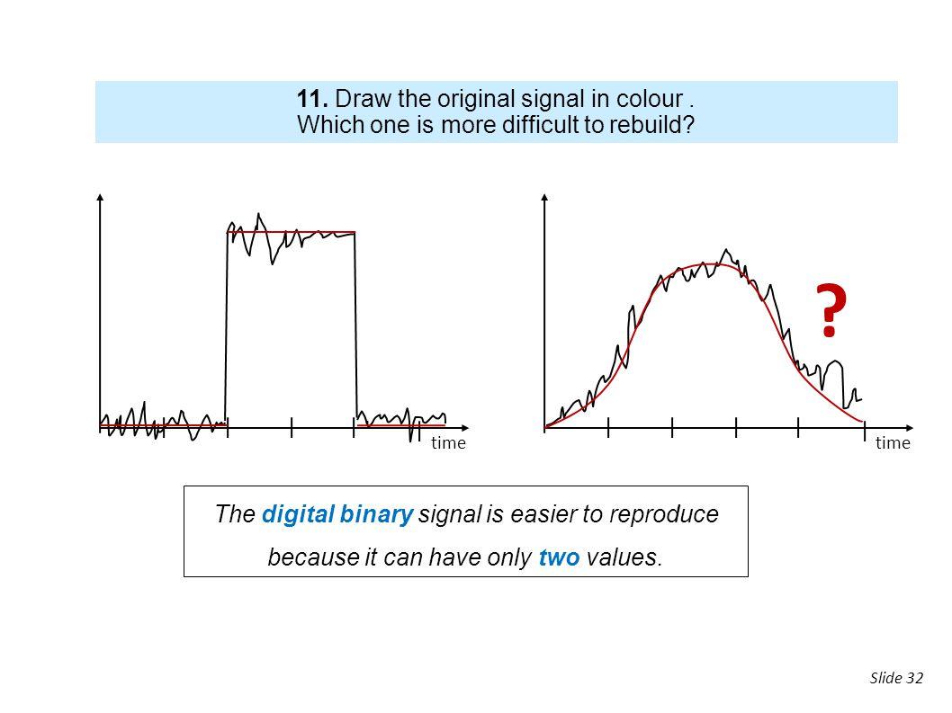 11. Draw the original signal in colour .