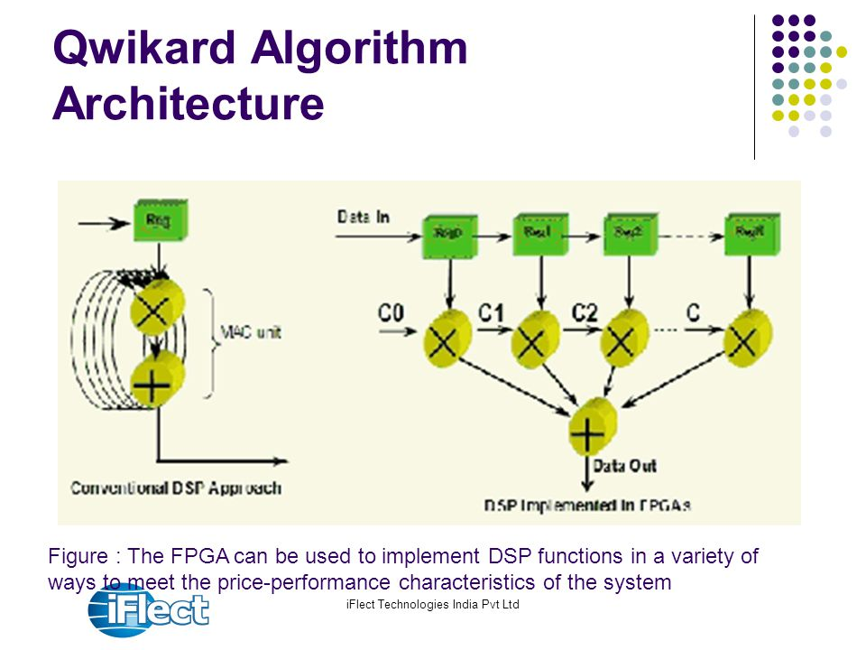 Qwikard Algorithm Architecture