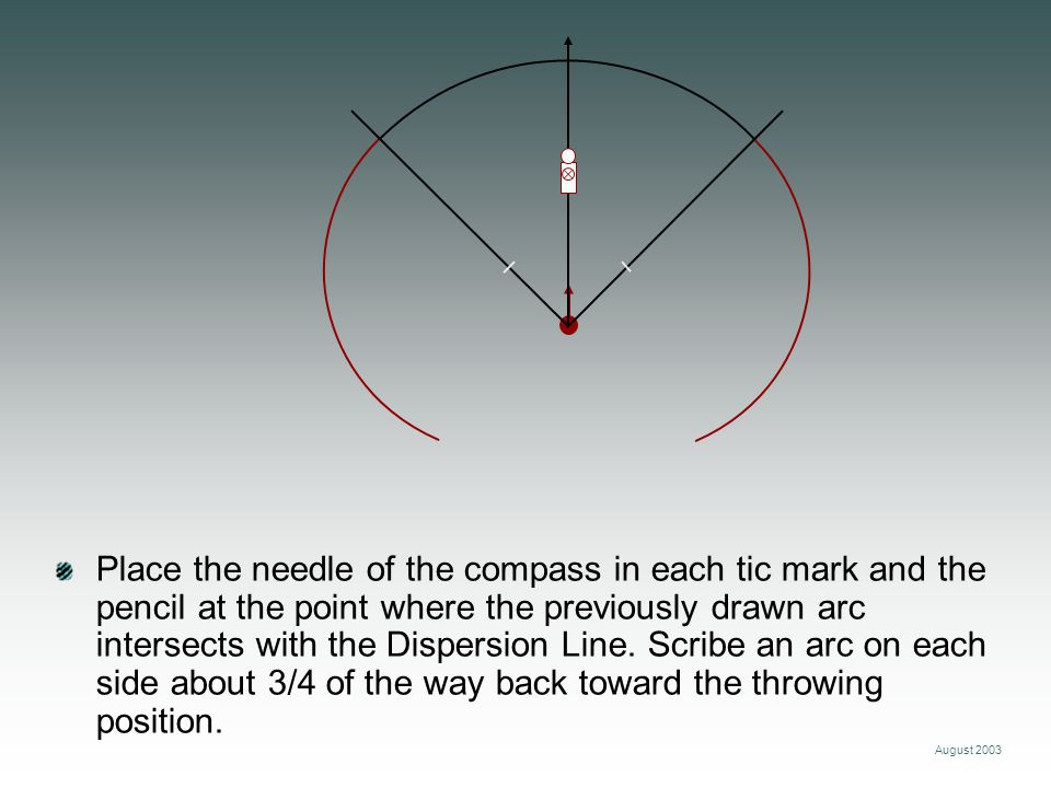 Place the needle of the compass in each tic mark and the pencil at the point where the previously drawn arc intersects with the Dispersion Line. Scribe an arc on each side about 3/4 of the way back toward the throwing position.