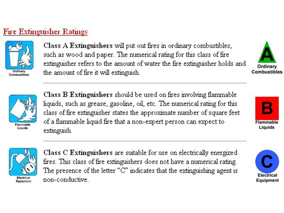 List the three classes of fire extinguisher and the type fire it is used for.