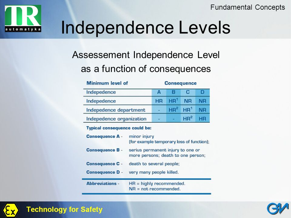Independence Levels Assessement Independence Level