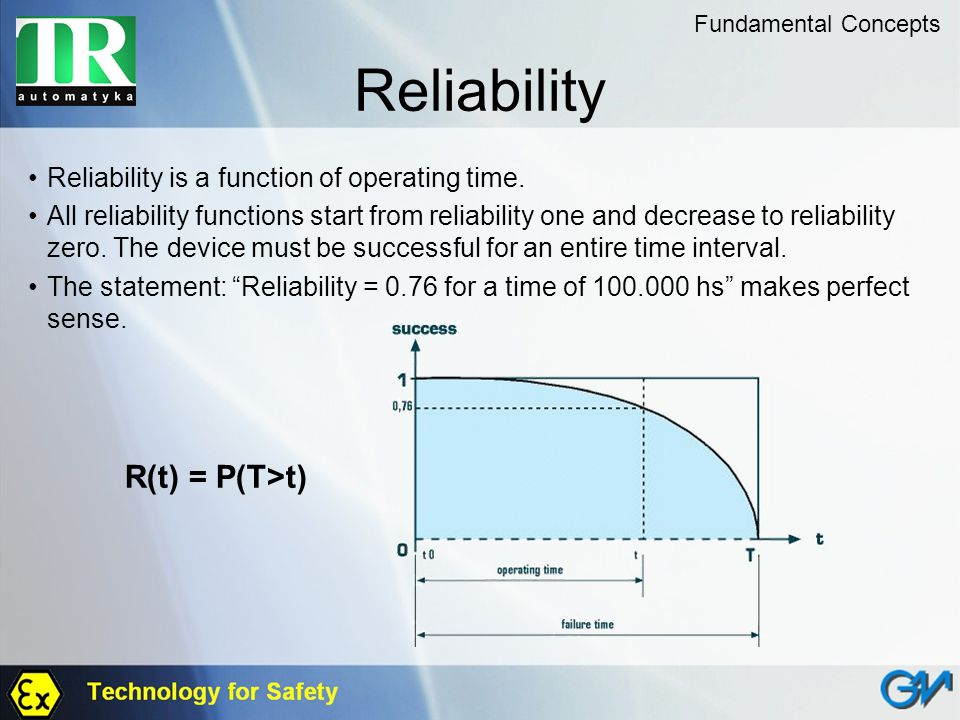 Reliability Reliability is a function of operating time.