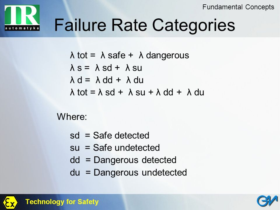 Failure Rate Categories