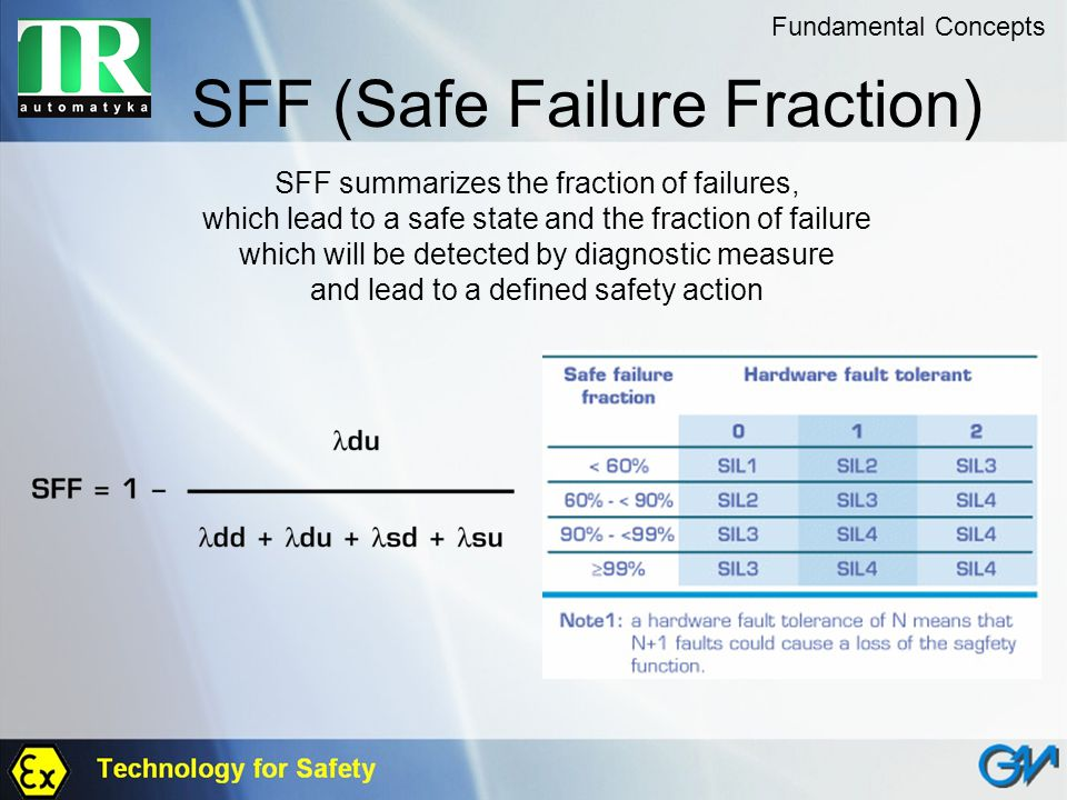 SFF (Safe Failure Fraction)