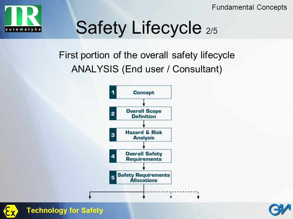 Safety Lifecycle 2/5 First portion of the overall safety lifecycle