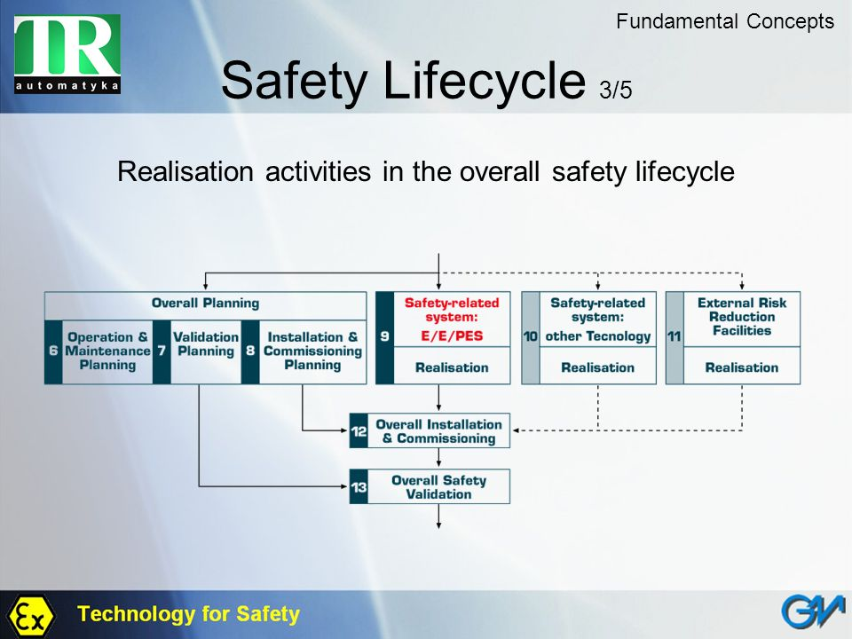 Realisation activities in the overall safety lifecycle