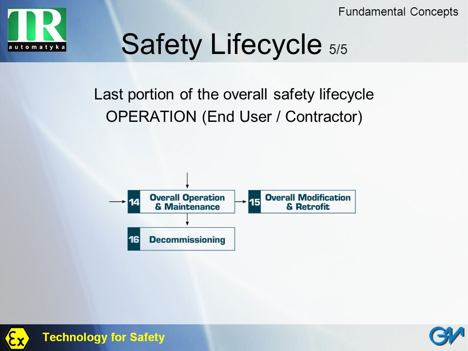 Safety Lifecycle 5/5 Last portion of the overall safety lifecycle