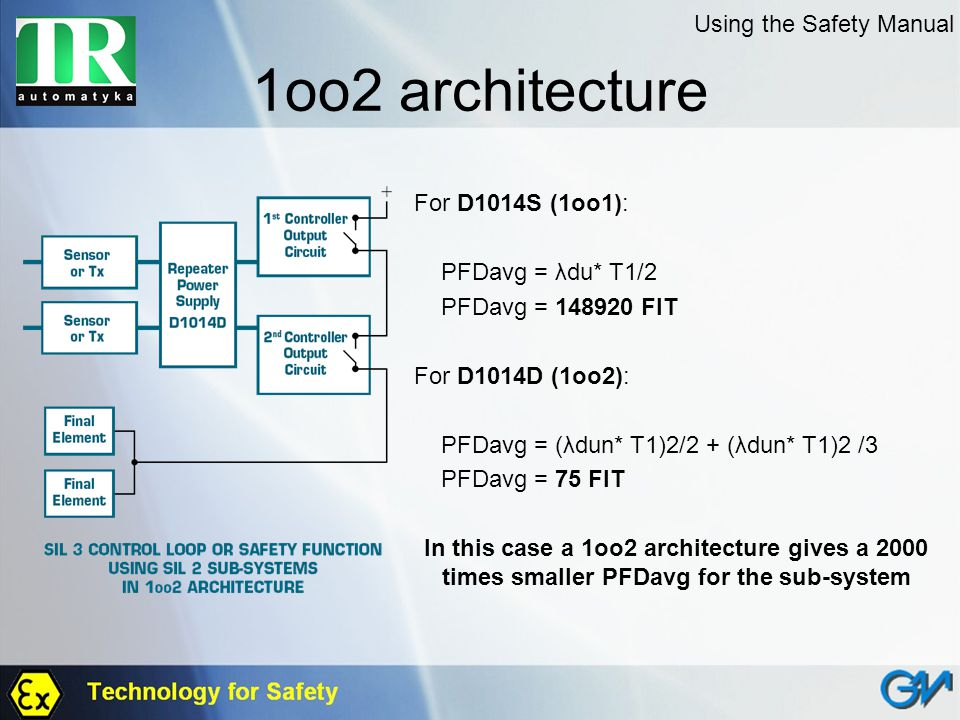 1oo2 architecture Using the Safety Manual For D1014S (1oo1):