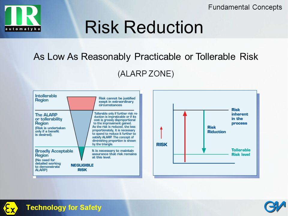 As Low As Reasonably Practicable or Tollerable Risk